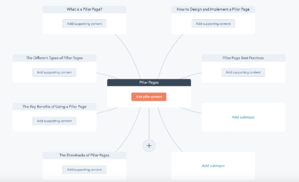 Pillar Page Topic Cluster
